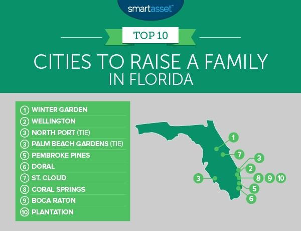 SmartAsset Graphic listing Top 10 Cities to Raise a Family in Florida